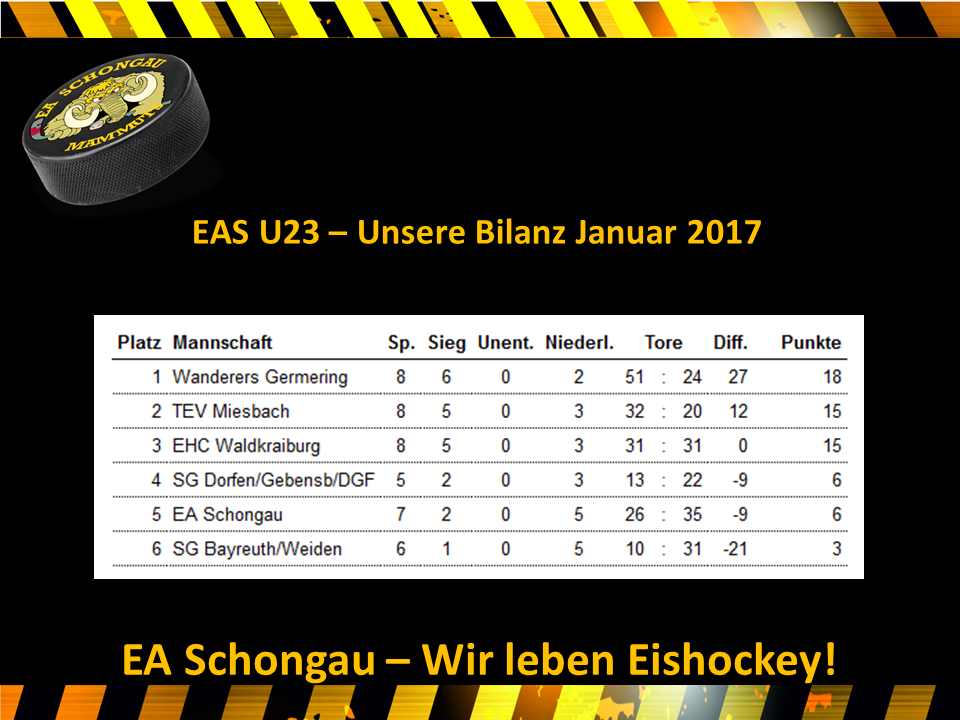 EAS U23 Januar