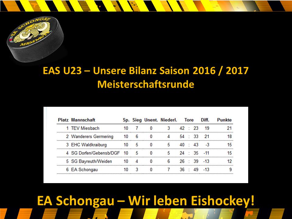 EAS U23 März
